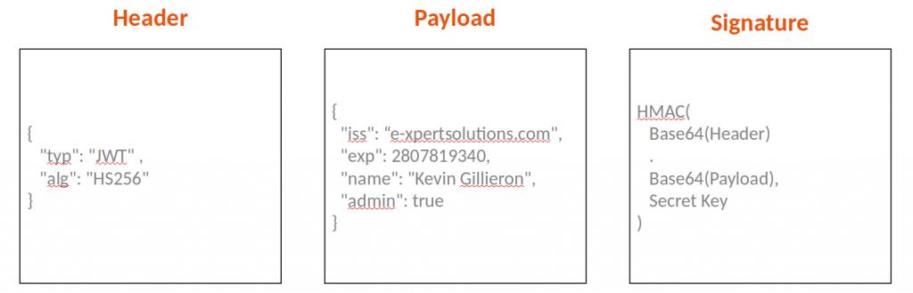 Architecture de notre portail d'application