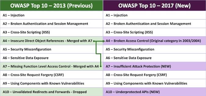 OWASP TOP 10 : Les injections SQL et les XSS en tête des menaces Web