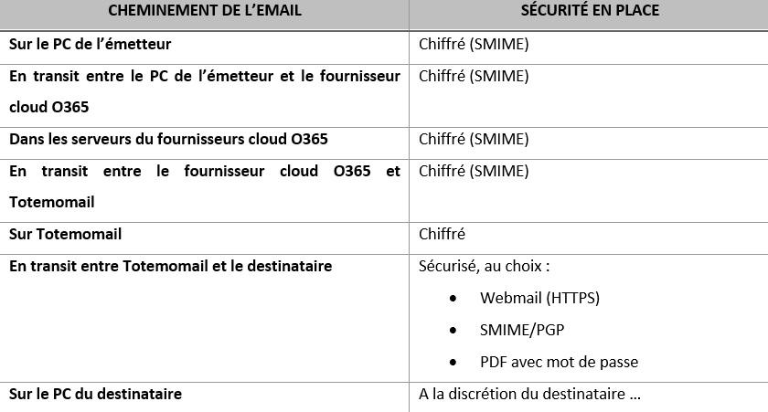 Optimiser la sécurité des échanges d'e-mails avec la solution TotemoMail !