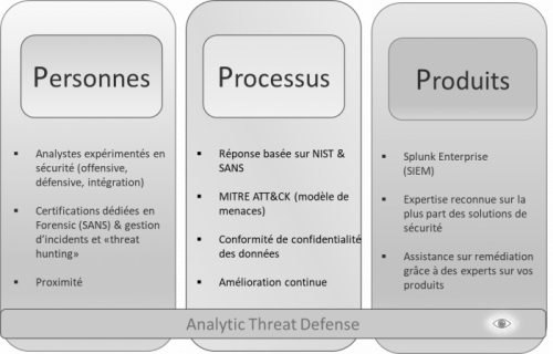 Découvrez Analytic Threat Defense