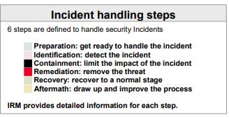 Automatiser la réponse aux incidents de sécurité en entreprise !