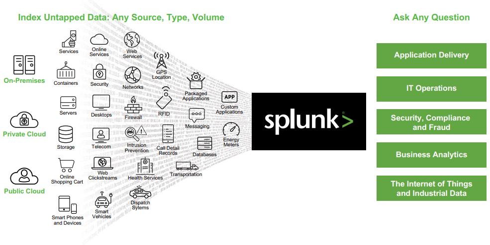 Splunk: valeur ajoutée pour les équipes sécurité