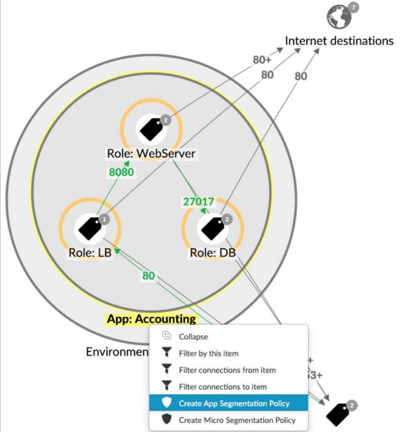 Zero-Trust, Micro-Segmentation : Guardicore Centra pour la protection de vos biens numériques les plus précieux.